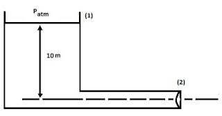 esquema exercicio equacao de bernoullli