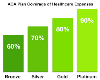 Typical Percentage of Health Expenses Covered by PPACA 'Metal' Plans