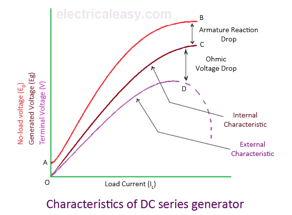 characteristics of dc generators