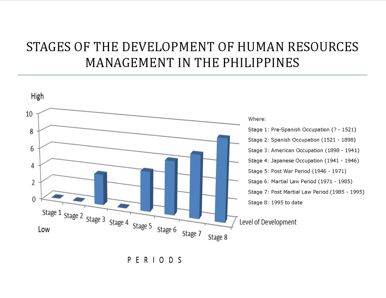History of management development. The main stages of management development 11