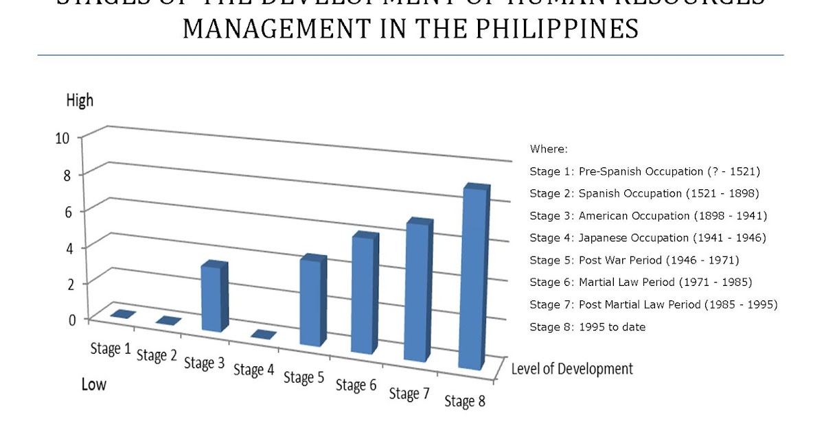 the history of human resources management In the first collection of its kind, the sage handbook of human resource management brings together contributions from leading, international scholars in an.