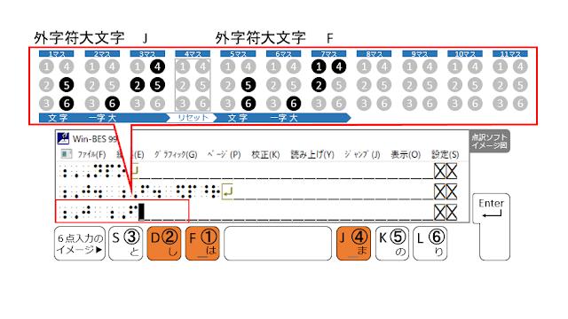 ①、②、④の点が表示された点訳ソフトのイメージ図と、①、②、④の点がオレンジ色で示された6点入力のイメージ図