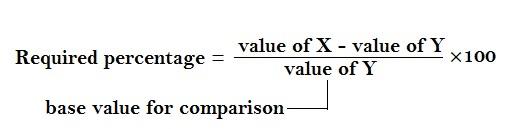 data interpretation technique 2