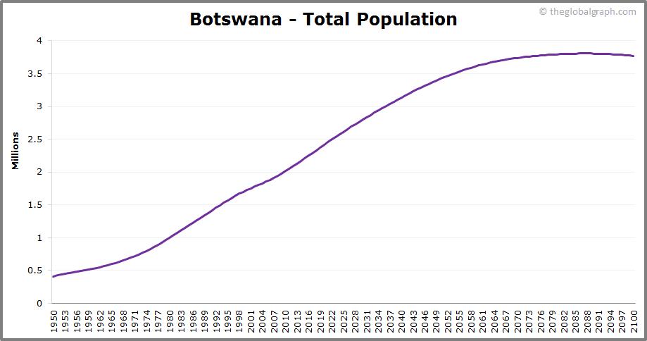 Botswana  Total Population Trend