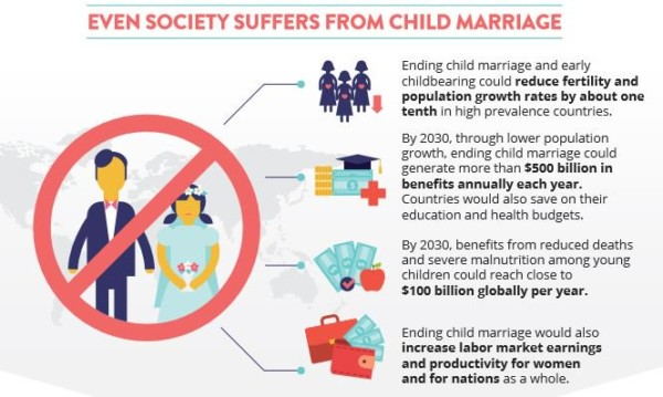 World Bank Reported that Child Marriage will Cost Trillions of Dollars by 2030.