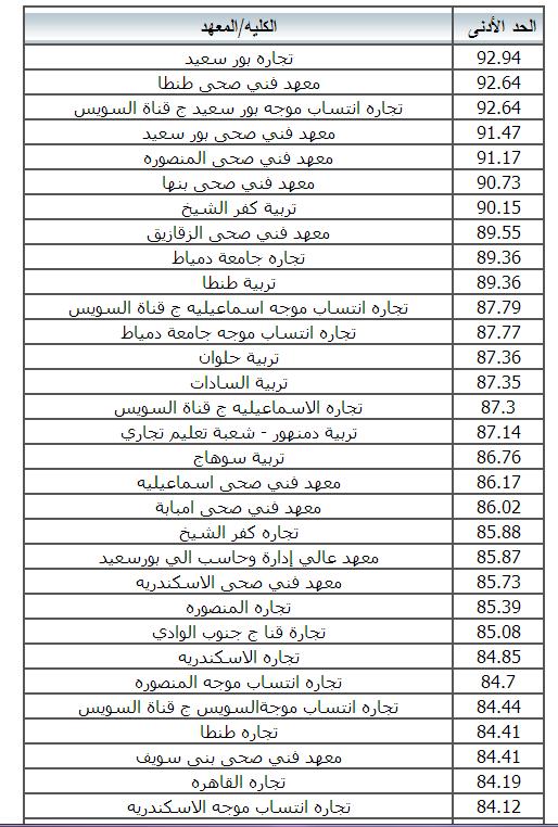 الكليات والمعاهد المتاحة لدبلوم التجارة 2014 (الدبلوم الفنى التجارى) نظام الثلاث والخمس سنوات