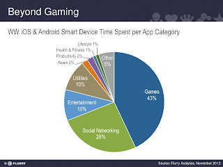 What every app developer can learn from mobile gaming | Network World