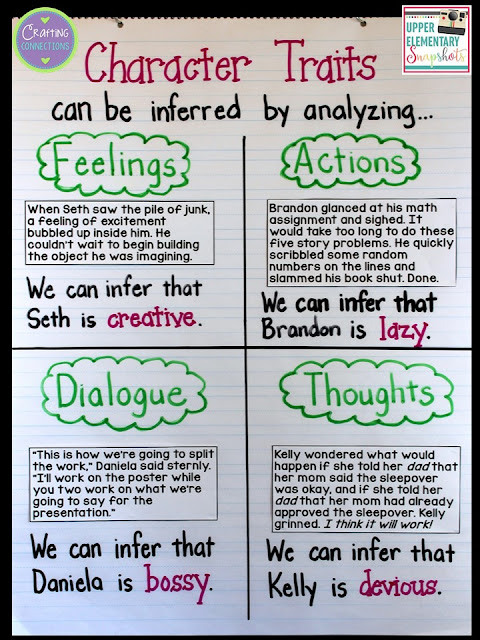 Character Traits Anchor Chart... plus a FREE character traits printable activity is also included!