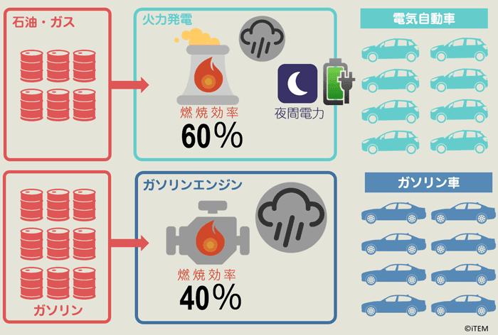 EVとガソリン車のエネルギー効率と排出ガスの比較イメージ