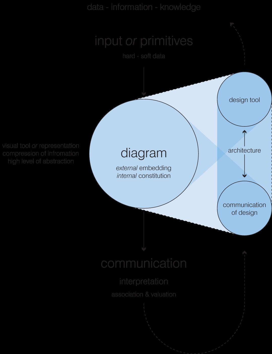 Representation AK3: Lecture Diagrams in Architecture
