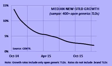 Median Growth Rate of New gTLD Domains Declining