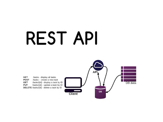 What is REST API? How does it work?