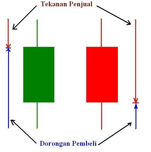 Cara analisa chart forex