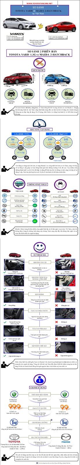 [Infographic] So sánh Toyota Yaris và Mazda 2 Hatchback 2015