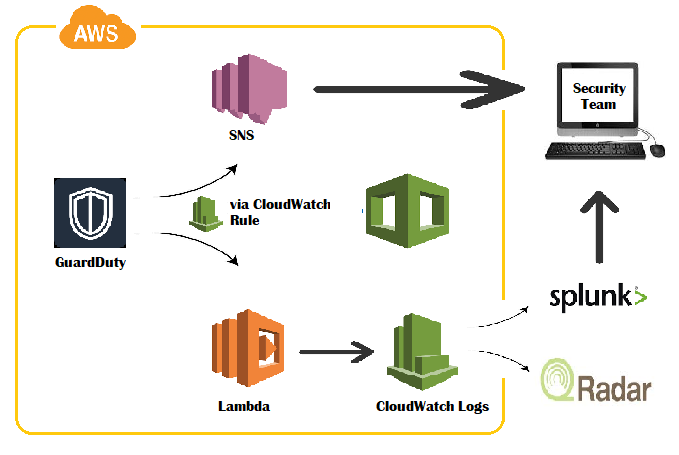 AWS Logging and Analysis - Part 8 3 - GuardDuty Logging Lambda