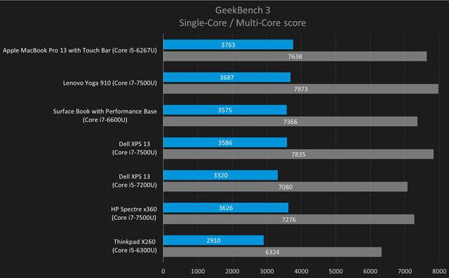 Apple Macbook Pro 13 2017 benchmark
