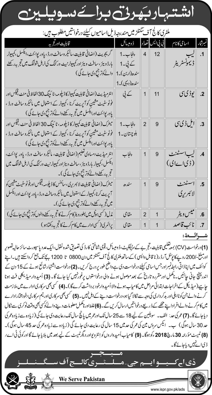 Military College of Signals Jobs 2018