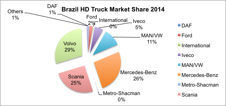 Auto Industry Newsletter Vw Bolsters Brazilian Truck And Bus Offshoot