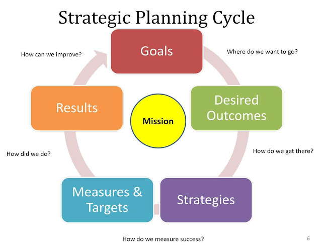 Strategic Planning Guide for Managers