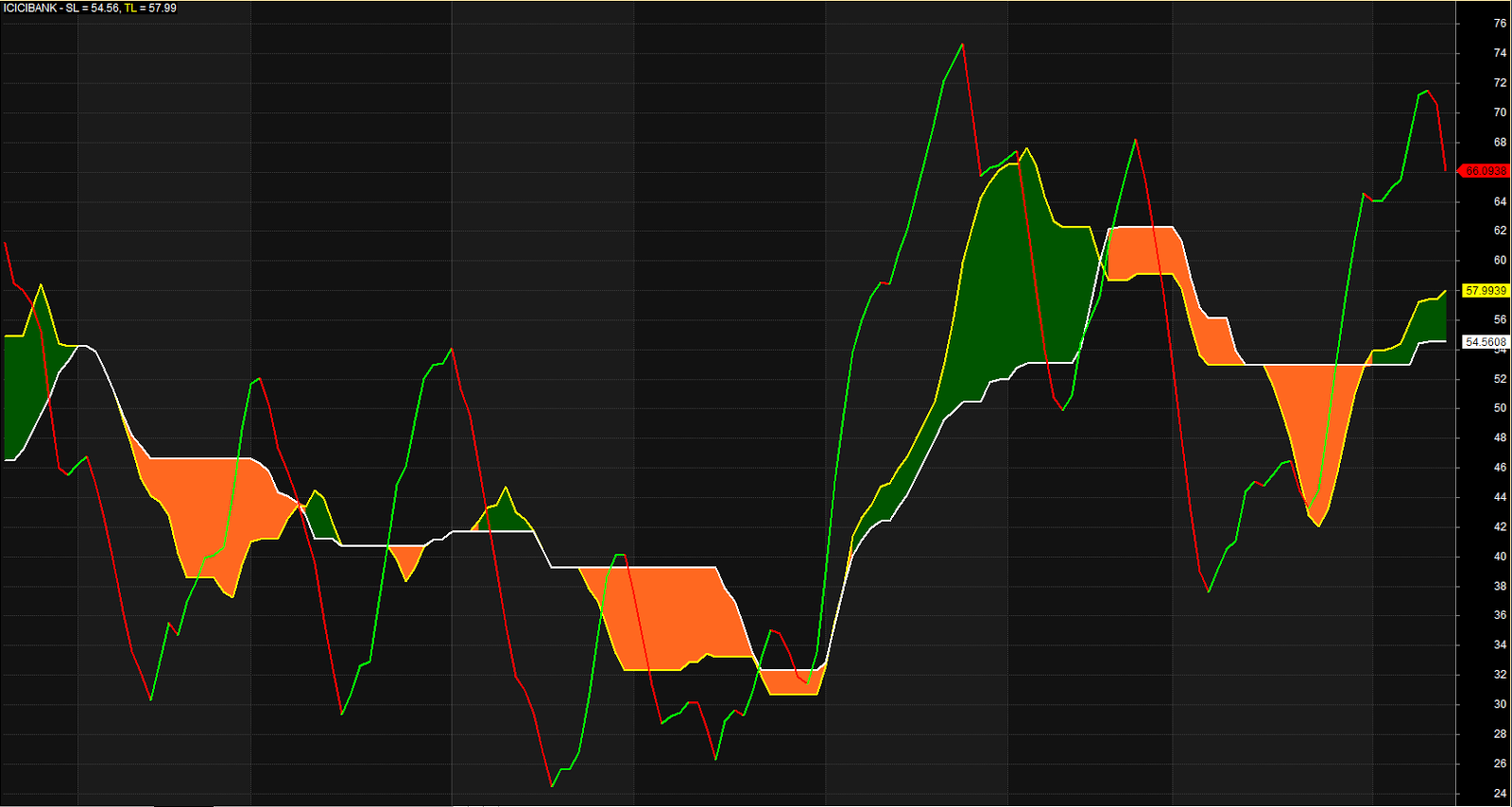 Ichimoku trading system amibroker
