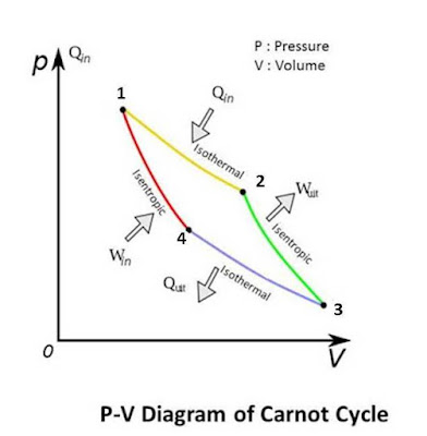 Carnot Cycle : Working and Air Standard Analysis