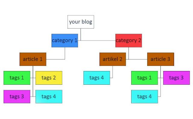 perbedaan dan cara membedakan category-dan-tags-blog wordpress, joomla atau cms lain selain blogger
