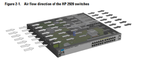 Sparrow Technology: HP Procurve 2920 switch notes