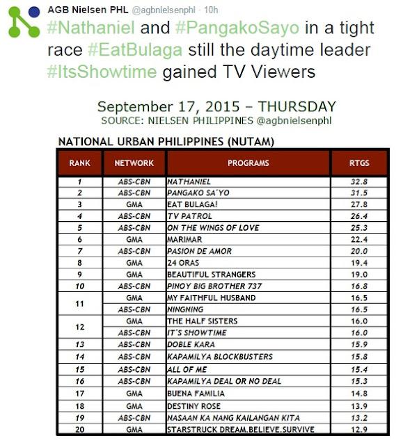 Pastillas Girl Fails To Topple AlDub in TV Ratings | Glitz