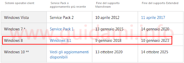 Ciclo di vita SO Windows