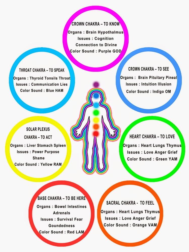 Reiki - A Life Force Energy : Symptoms of Chakra Imbalance