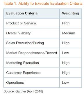 Gartner, SAM Tools, Solutie SAM, Software Asset Management, Solutie licentiere software, Gartner SAM,