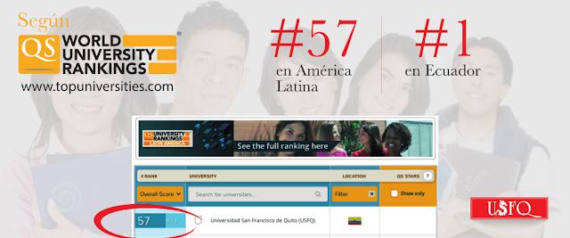USFQ clasificada como la mejor universidad del Ecuador y número 57 en América Latina según la QS World University Rankings