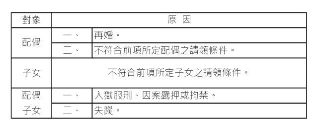 勞工保險:您知道勞保加保期間因病失能。應該如何申請失能給付嗎?∣ www.吳文哲.com ~ 國泰人壽吳文哲 i-Services