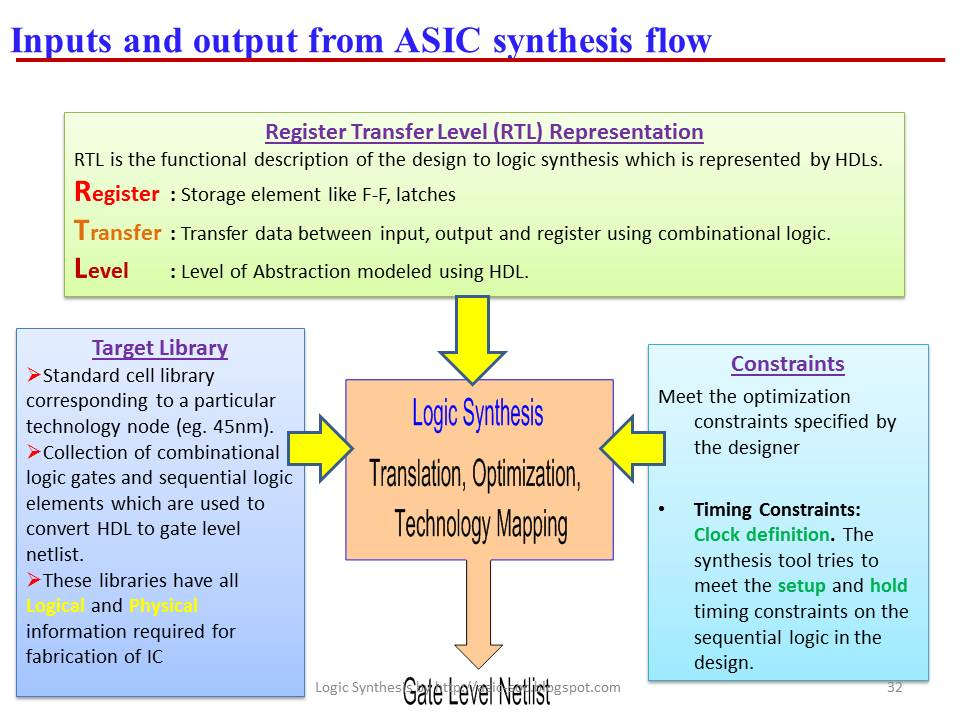ASIC-System on Chip-VLSI Design: Inputs and output from ASIC