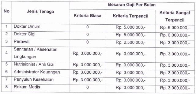 Penerimaan Dan Pengangkatan Pegawai Tidak Tetap (PTT) Daerah/Tenaga Kontrak Kesehatan Dinas Kesehatan Kabupaten Kotabaru Tahun Anggaran 2019
