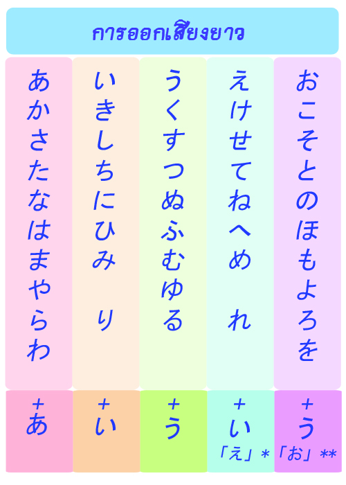 Language Memories: 日本語 ภาษาญี่ปุ่น III [การออกเสียง]