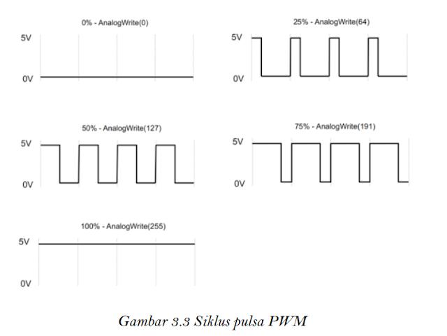 Siklus Pulsa PWM