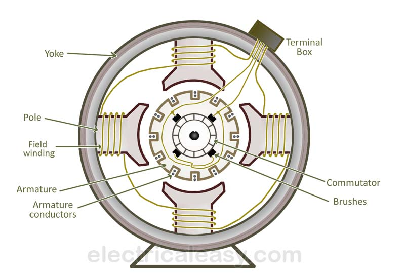 Construction of a DC machine (DC Generator and DC Motor)