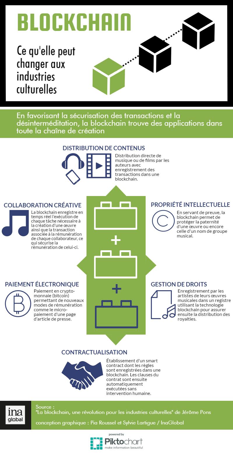 Good Fintech Read Applications Of Blockchain Technology To
