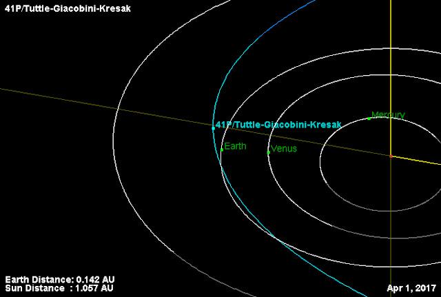 COMETA 41P - Tuttle-Giacobini-Kresak