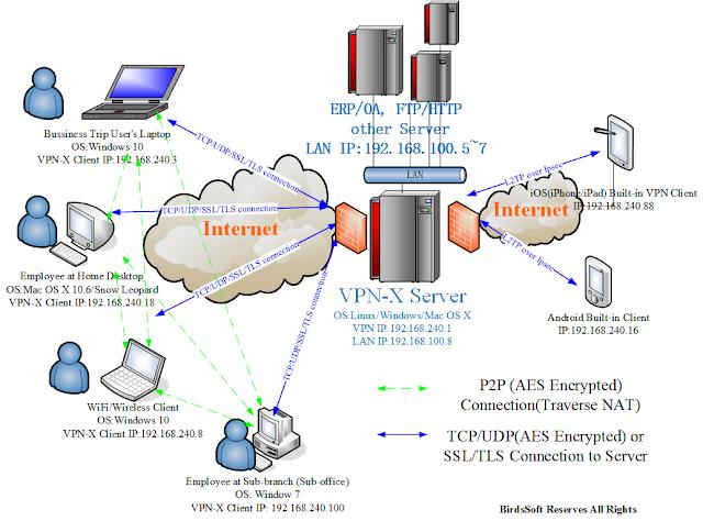 Free VPN-X : Untuk Keamanan Diri Ketika Browsing di Internet