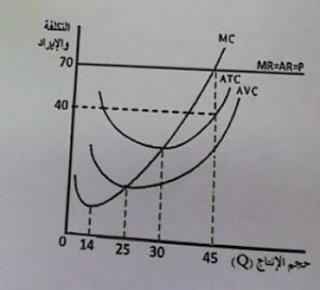 حجم الإنتاج عند نقطة الاغلاق للمنشاه (Shutt-down Point) في الشكل البياني