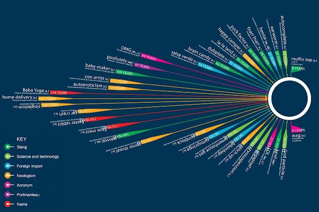 إليك مجموعة مواقع و ادوات لصناعة انفوجرافيك (Infographic) إحترافية