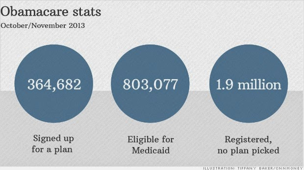 Graph for Obama care Stats