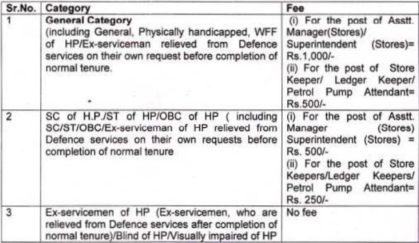 HRTC Recruitment 2016 - GovtJobsY.com
