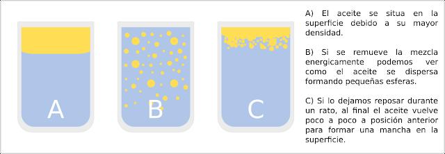 El aceite flota sobre el agua porque tiene mayor densidad, aunque la mezcla se remueva, al final terminará en la misma posición.