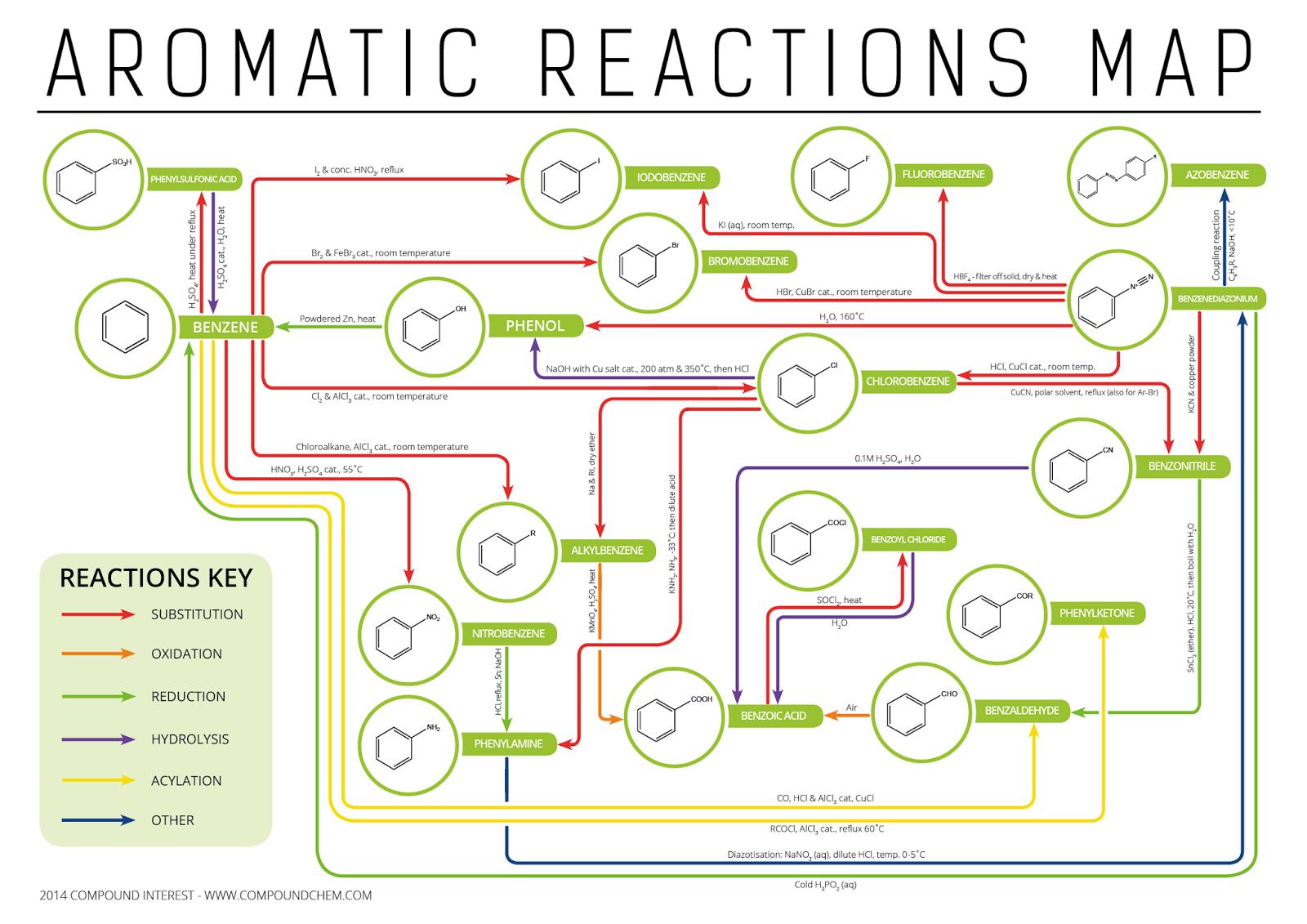 Cowbridge Chemistry Department Organic Reaction Maps
