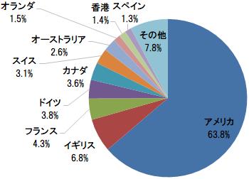 DCニッセイ外国株式インデックス 組入上位10ヵ国