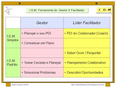 Metodologia IDM Innovation Decision Mapping - Treinamento Liderança Situacional Gestor ou Facilitador