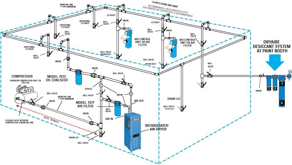plumbing your air compressor powder coating the complete guide rh powdercoatguide com Cooling Tower Condenser Water Piping Diagram 3-Way Valve Piping Diagram